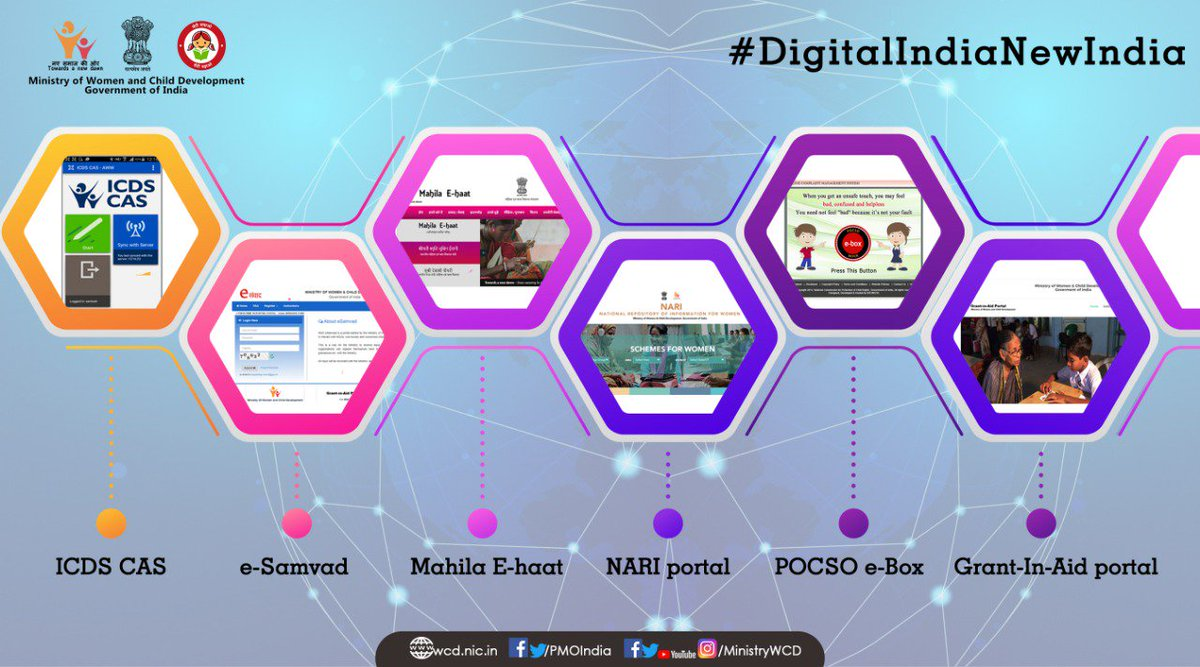 Digital India Portal Login