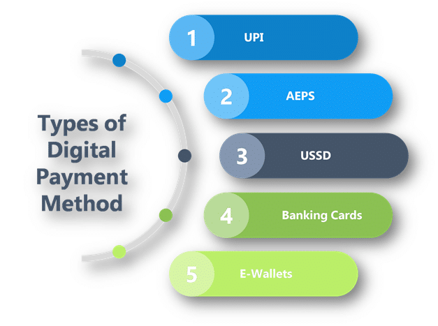 Digital India Payment AEPS